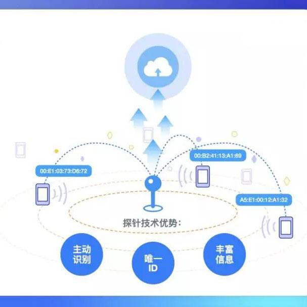 WIFI探针在安防监控行业的应用