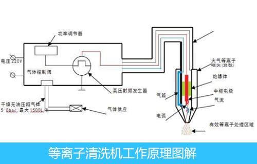喷头式等离子清洗机的工作流程图解-金铂利莱
