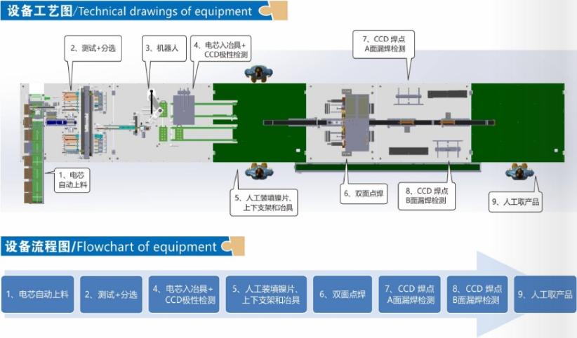 18650/21700电动汽车电池自动化生产设备