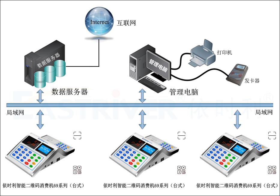 智能二维码消费机69系列(台式)●产品架构.jpg