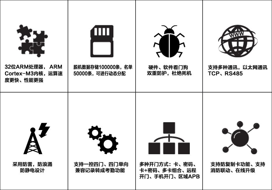 智能多门门禁控制器4000系列(四门)●产品特性.jpg