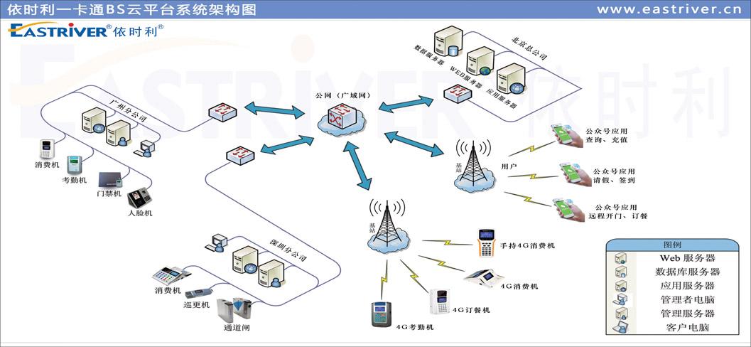 (2)依时利一卡通BS云平台●平台架构.jpg