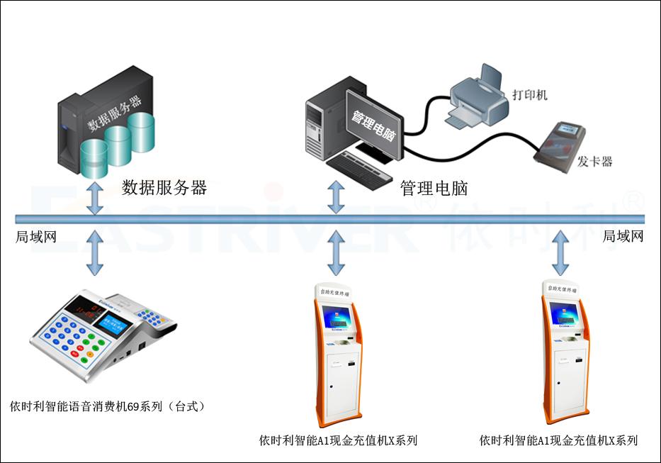 智能A1现金充值机X系列●产品架构.jpg