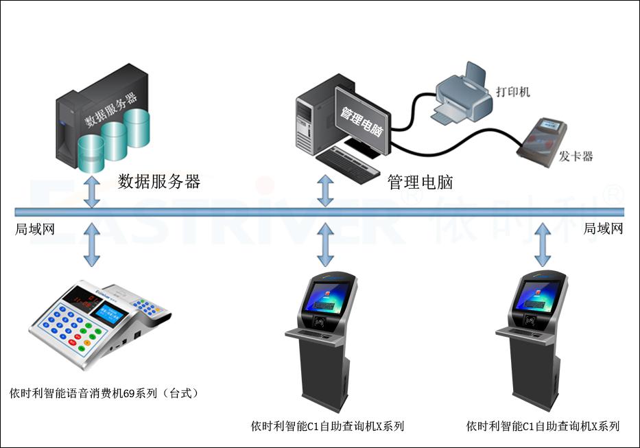 智能C1自助查询机X系列●产品架构.jpg