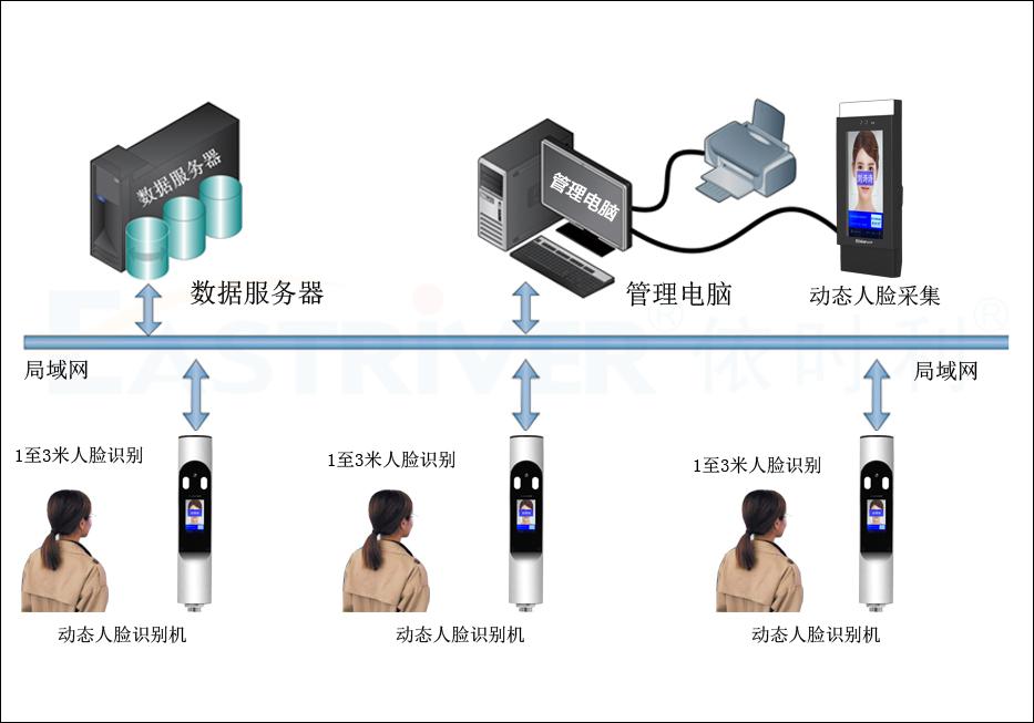 动态人脸考勤门禁机M8系列●产品架构.jpg
