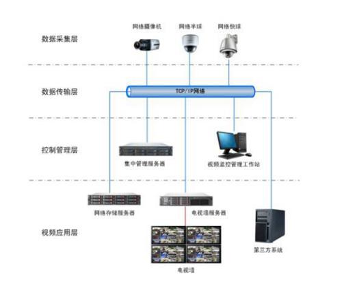 移动视频监控系统的核心技术