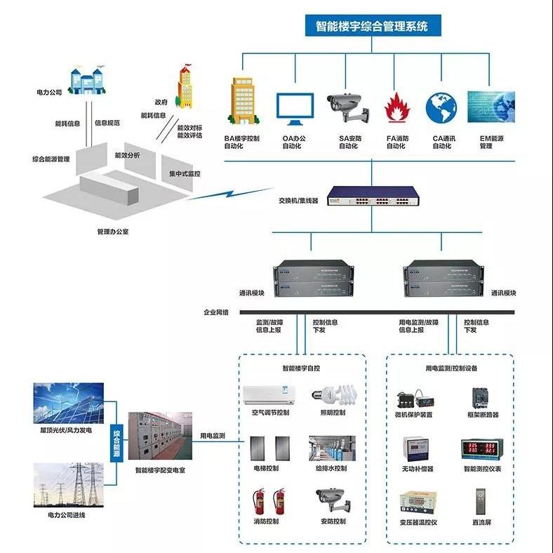 智能化弱电监控系统解决方案