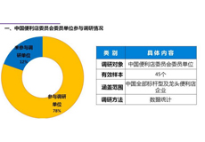2016年上半年中國便利店行業經營情況