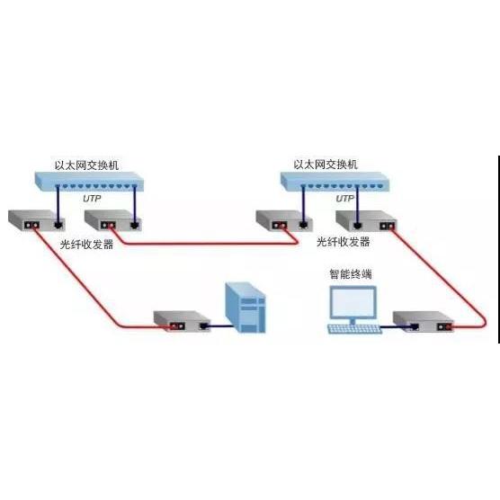 图解光纤收发器在弱电监控工程中的应用