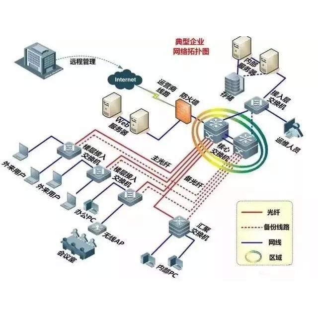 想搞懂弱电系统就得多看弱电各子系统图