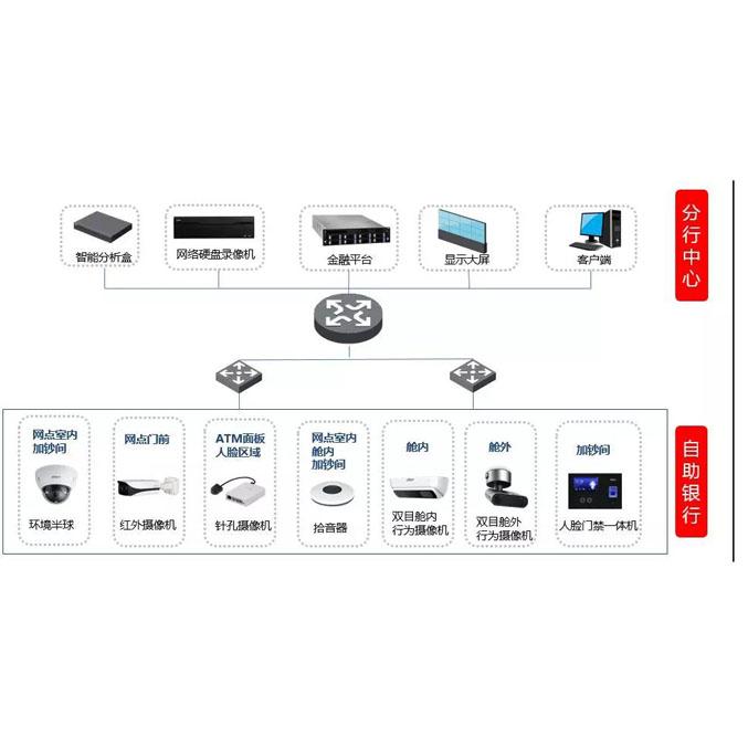 大華監控SMB|自助銀行智能防控解決方案助力智慧網點建設