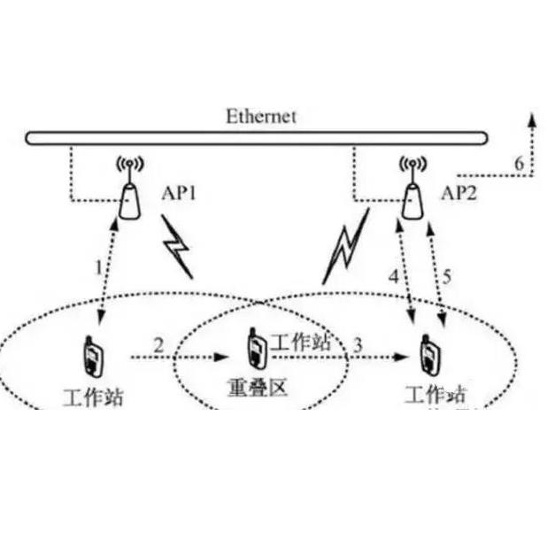 酒店WiFi网络安防监控的三种部署模式