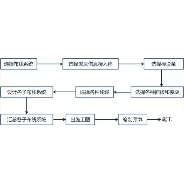 家庭智能化监控综合布线系统详解