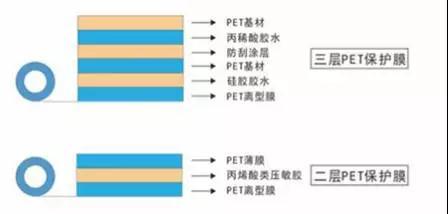 PET保護膜