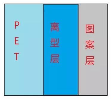 離型劑圖2