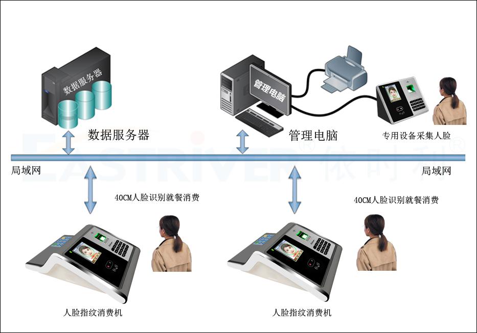 人脸识别消费机F6系列(台式)●产品架构.jpg
