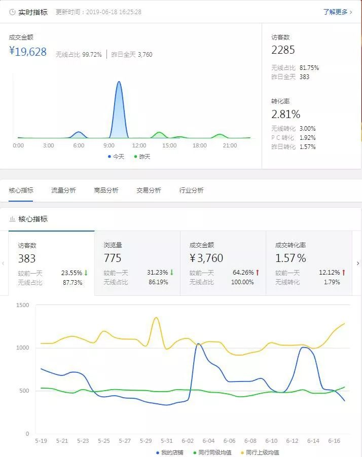 京東代運營,數據分析