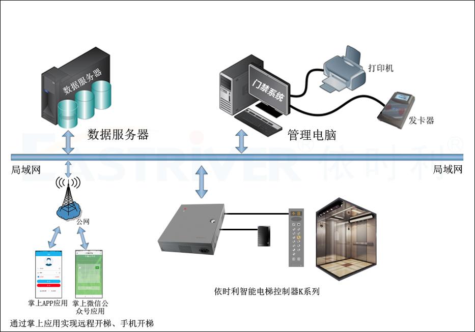 智能电梯控制器K系列●产品架构.jpg
