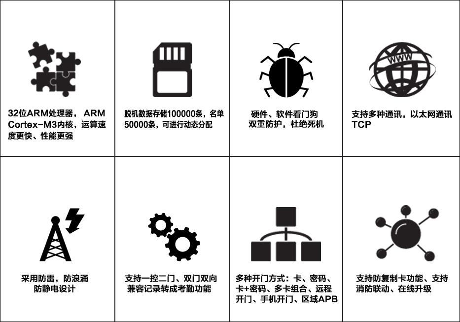 智能多门门禁控制器2000系列(二门)●产品特性.jpg