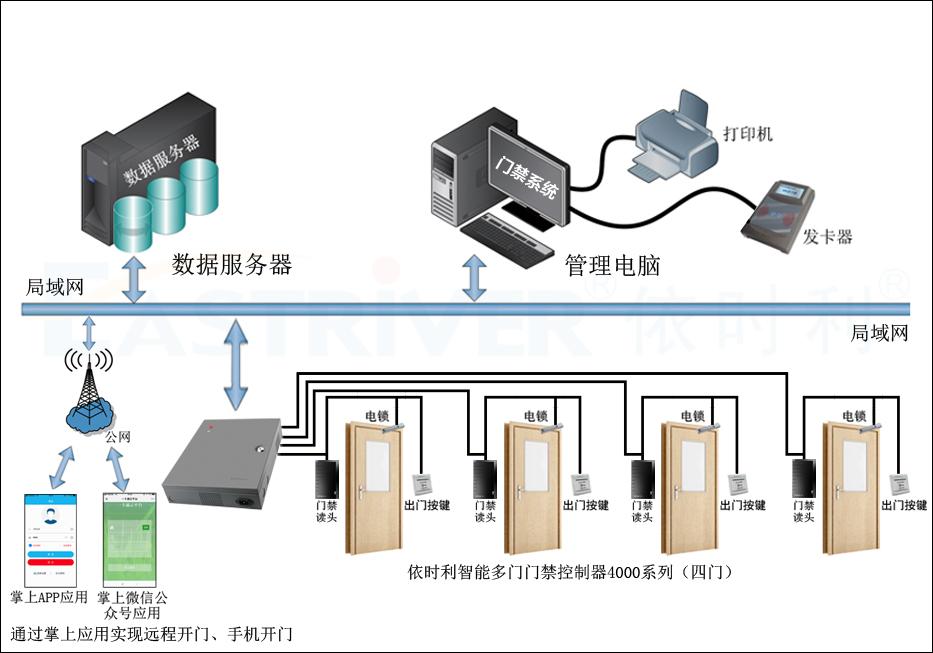智能多门门禁控制器4000系列(四门)●产品架构.jpg