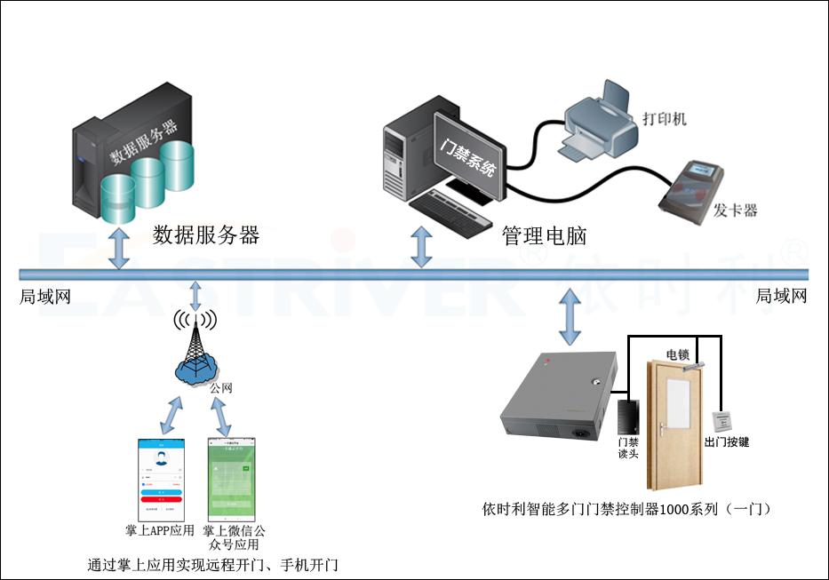 智能多门门禁控制器1000系列(一门)●产品架构.jpg