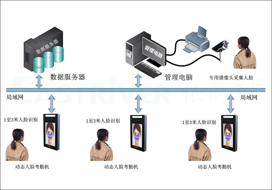 动态人脸考勤机MS2系列●产品架构.jpg
