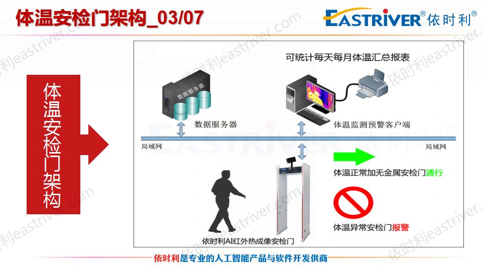 依时利-疫情防控信息化解决方案2020-02_24.png