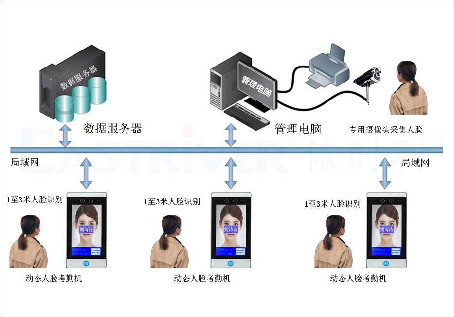 动态人脸门禁机M21系列●产品架构.jpg