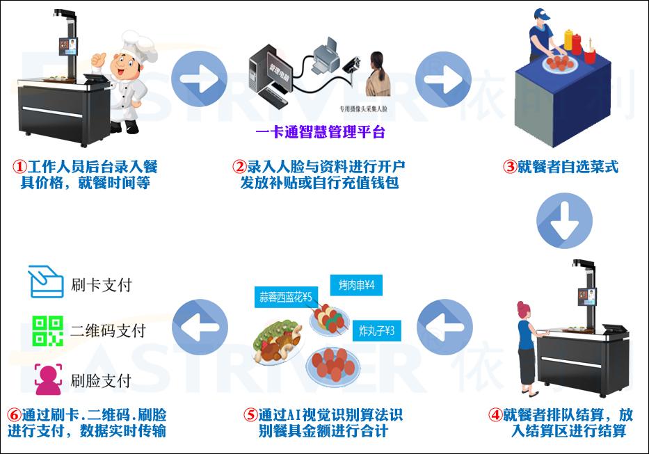 AI视觉识别餐台CT系列●使用流程.jpg