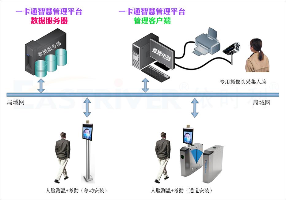 7-AI红外测温人脸识别R系列●产品架构.jpg