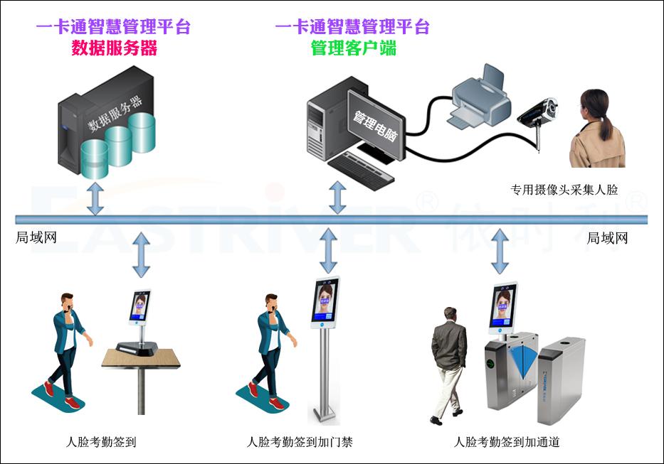 7-AI动态人脸考勤机M21系列●产品架构.jpg