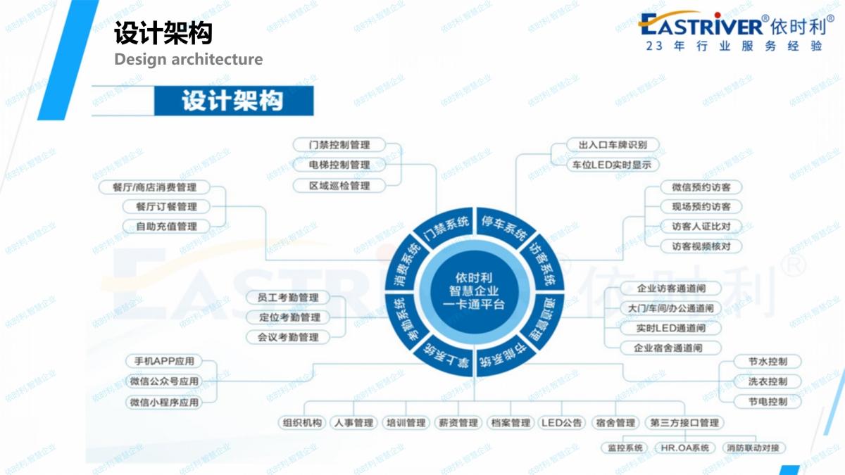 依时利.智慧企业应用解决方案2020-10-31_10.jpg