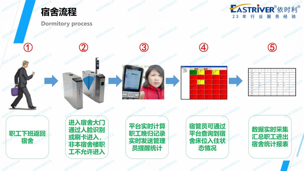 依时利.智慧企业应用解决方案2020-10-31_84.jpg