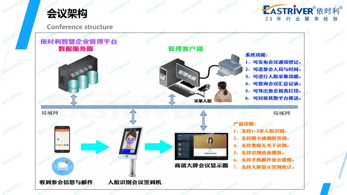依时利.智慧企业应用解决方案2020-10-31_93.jpg