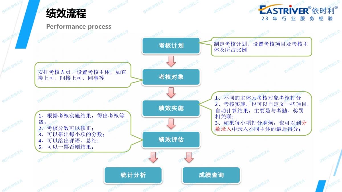 依时利.智慧企业应用解决方案2020-10-31_99.jpg