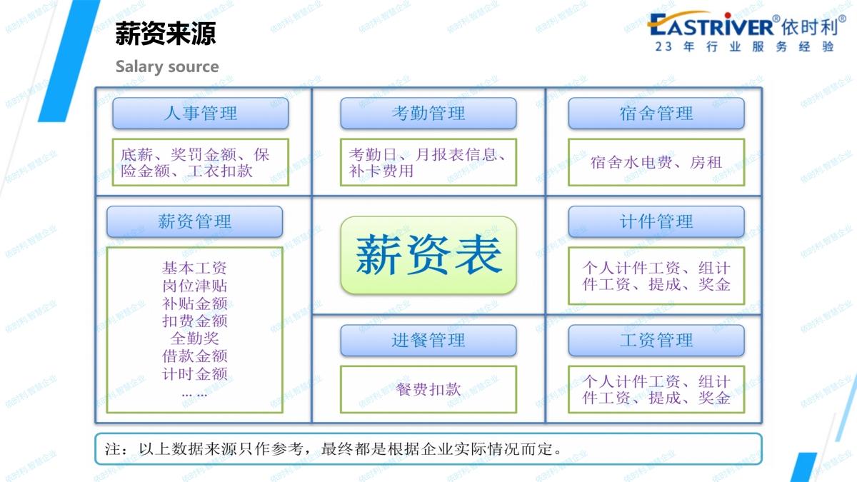 依时利.智慧企业应用解决方案2020-10-31_102.jpg
