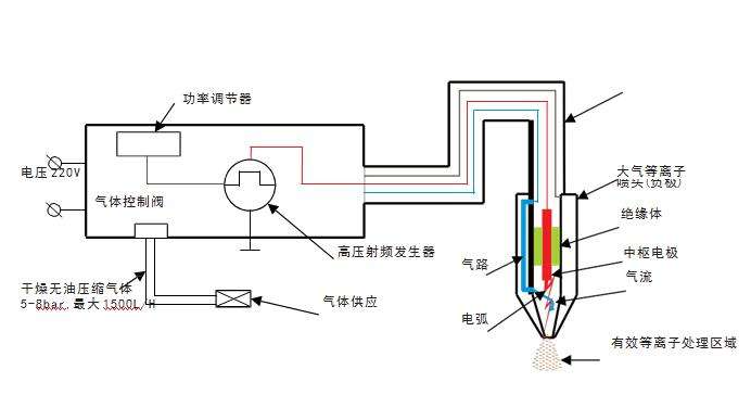 plasma表面处理工艺-金铂利莱