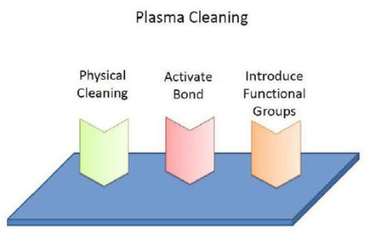 plasma等离子清洗--金铂利莱科技