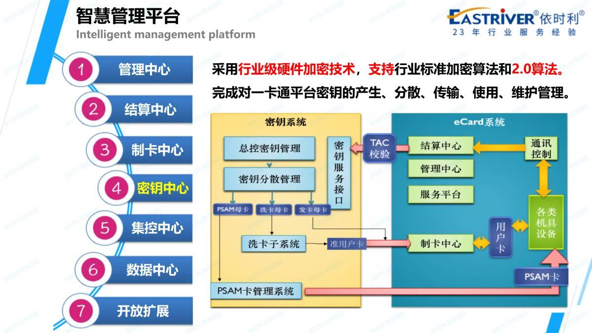 依时利.智慧园区应用解决方案2020-12-14_19.jpg