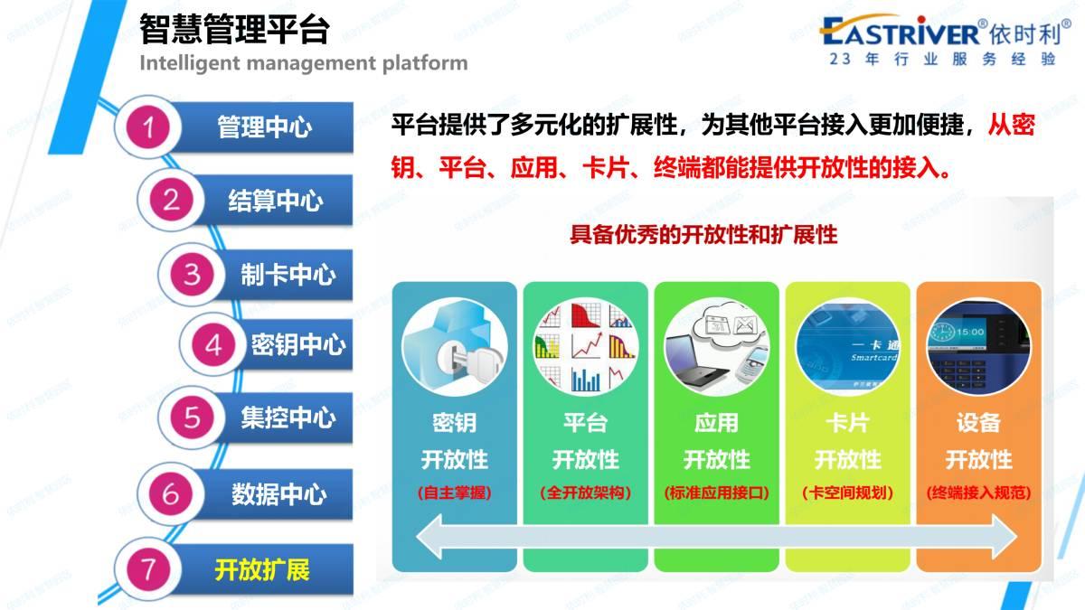 依时利.智慧园区应用解决方案2020-12-14_22.jpg
