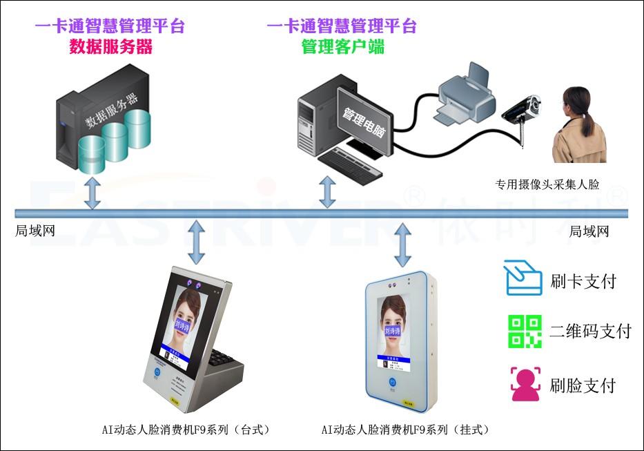 7-AI动态人脸消费机F9系列●产品架构.jpg