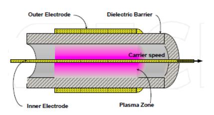 plasma等离子表面处理工艺原理示意图-金铂利莱科技