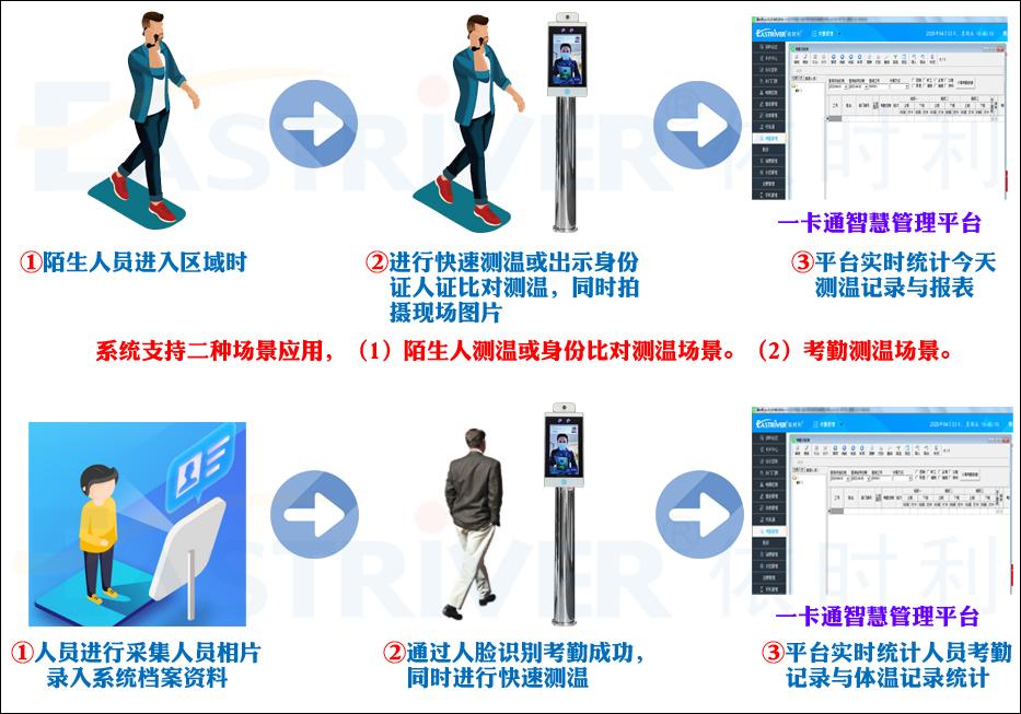 2-AI红外测温人脸识别一体机M系列●使用流程.jpg