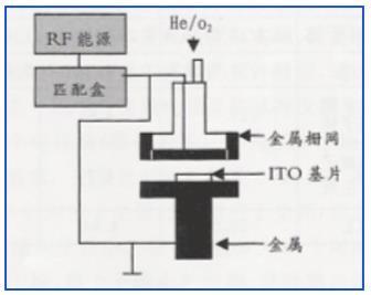 等离子处理机工作流程,金铂利莱科技