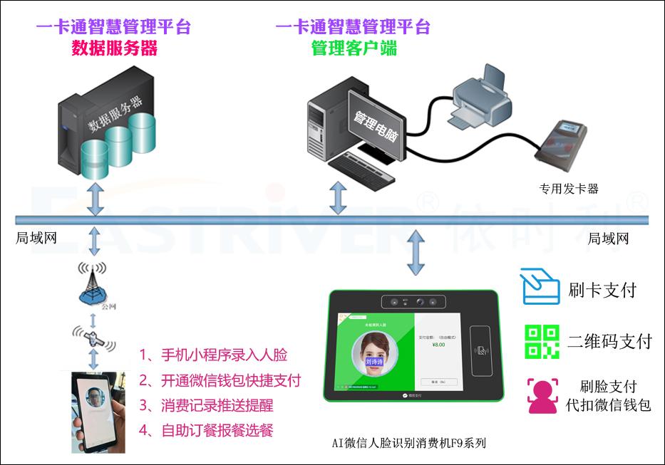 7-AI微信人脸识别消费机F9系列●产品架构.jpg