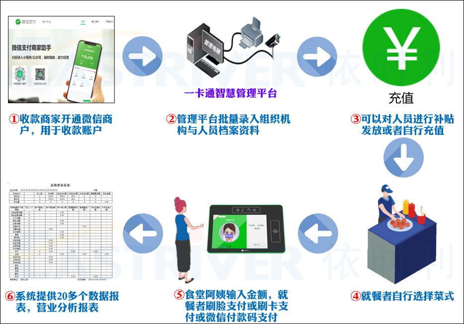 2-AI微信人脸识别消费机F9系列●使用流程.jpg