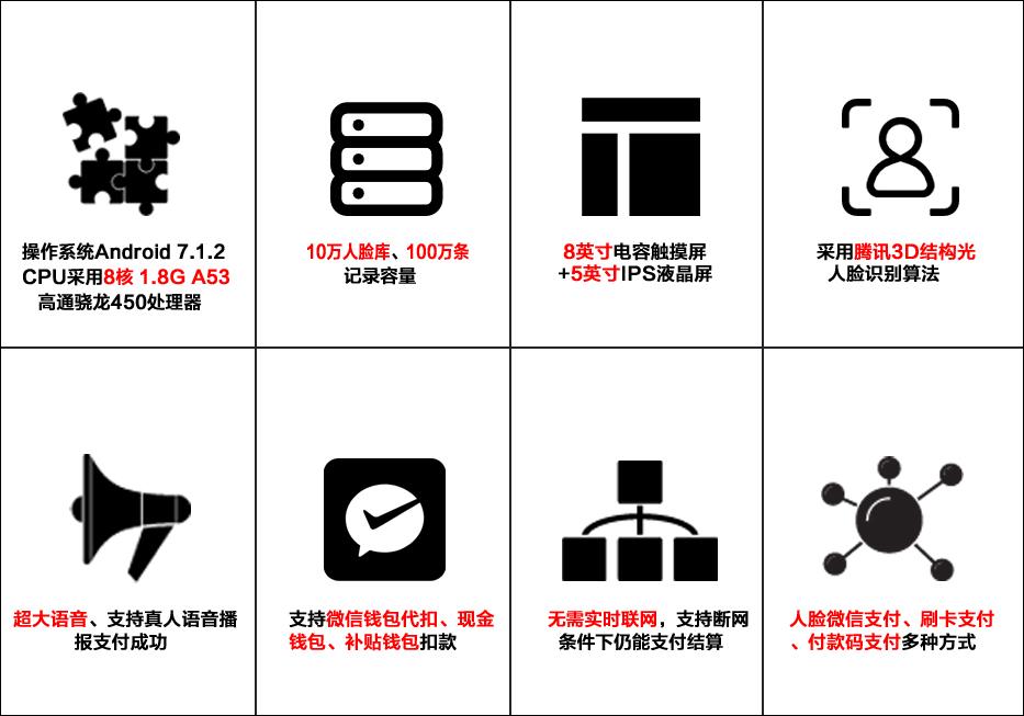 6-AI微信人脸识别消费机F9系列●产品特性.jpg